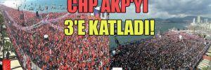 CHP AKP'yi 3'e katladı!