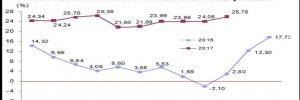 İhracat Ekim'de yüzde 4.62 arttı