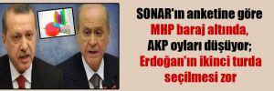 SONAR'ın anketine göre MHP baraj altında, AKP oyları düşüyor; Erdoğan'ın ikinci turda seçilmesi zor