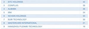 Bank of America en çok kripto para patenti veren şirket oldu