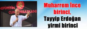 Muharrem İnce birinci, Tayyip Erdoğan yirmi birinci