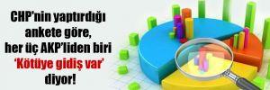 CHP'nin yaptırdığı ankete göre, her üç AKP'liden biri 'Kötüye gidiş var' diyor!