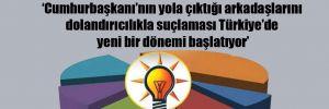 'AKP yüzde 30'ların altına indi'