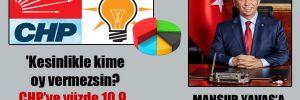 'Kesinlikle kime oy vermezsin? CHP'ye yüzde 10.9, AKP'ye 26.2′