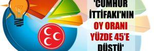 'Cumhur İttifakı'nın oy oranı yüzde 45'e düştü'