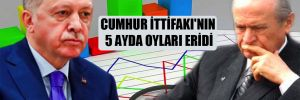 Cumhur İttifakı'nın 5 ayda oyları eridi
