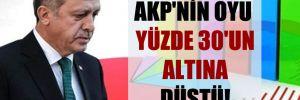 AKP'nin oyu yüzde 30'un altına düştü!
