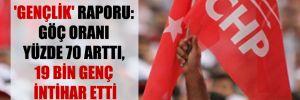 CHP'den 'Gençlik' raporu: Göç oranı yüzde 70 arttı, 19 bin genç intihar etti