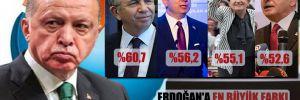 Erdoğan'a en büyük farkı Mansur Yavaş atıyor!
