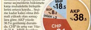 AKP eriyor !