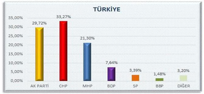 AKP'nin oylar düşük çıktığı için açıklayamadığı anket Twitter'dan sızdı
