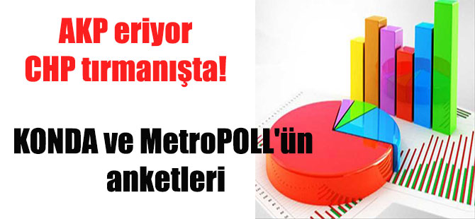 AKP eriyor CHP tırmanışta! KONDA ve MetroPOLL'ün anketleri