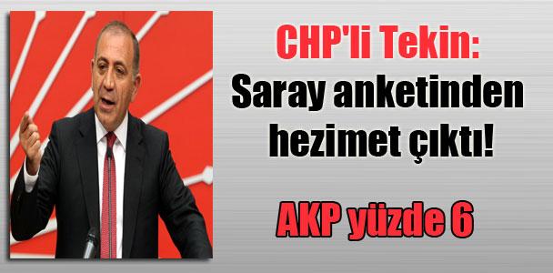CHP'li Tekin: Saray anketinden hezimet çıktı! AKP yüzde 6