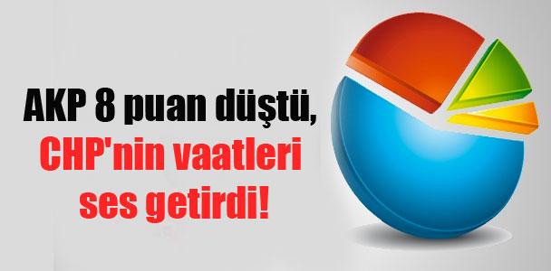 AKP 8 puan düştü, CHP'nin vaatleri ses getirdi!
