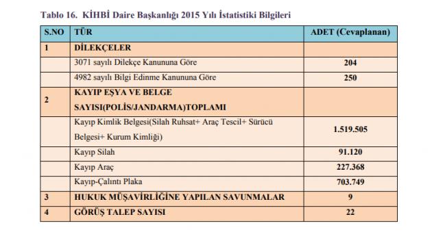 2015 raporu