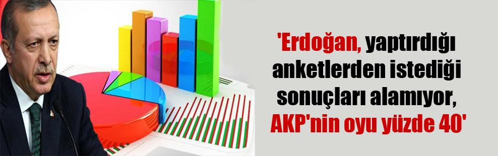 'Erdoğan, yaptırdığı anketlerden istediği sonuçları alamıyor, AKP'nin oyu yüzde 40′