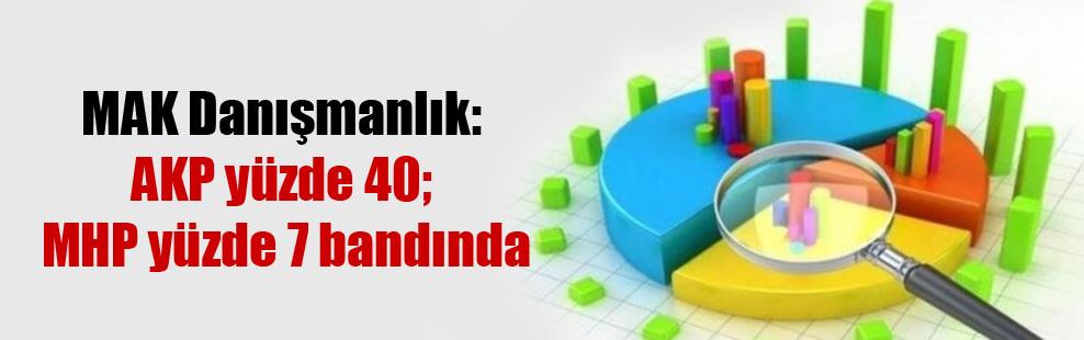 MAK Danışmanlık: AKP yüzde 40; MHP yüzde 7 bandında
