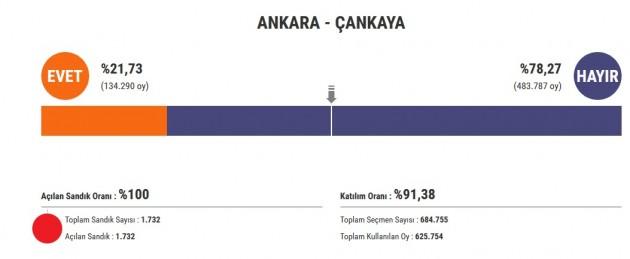2017 referandum cankaya