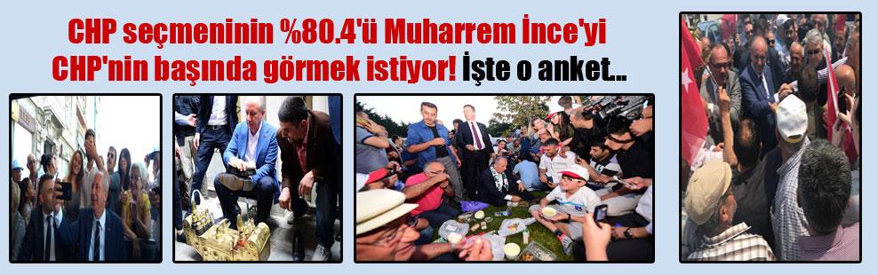 CHP seçmeninin %80.4'ü Muharrem İnce'yi CHP'nin başında görmek istiyor! İşte o anket…