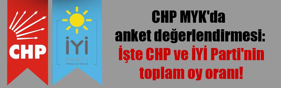 CHP MYK'da anket değerlendirmesi: İşte CHP ve İYİ Parti'nin toplam oy oranı!