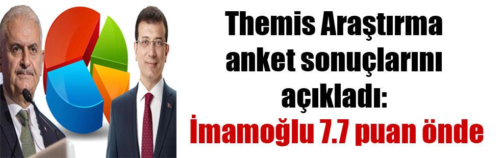 Themis Araştırma anket sonuçlarını açıkladı: İmamoğlu 7.7 puan önde