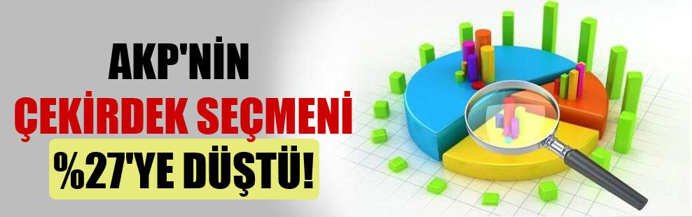 AKP'nin çekirdek seçmeni %27'ye düştü!