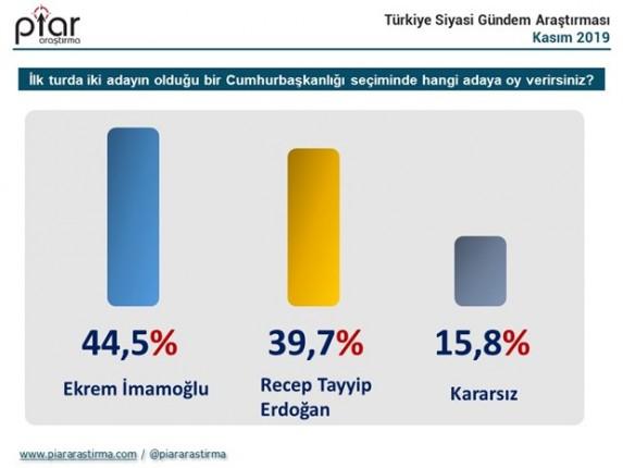 cumhurbaskanligi-secim-anketi-imamoglu-erdogan-i-gecti-656358-1