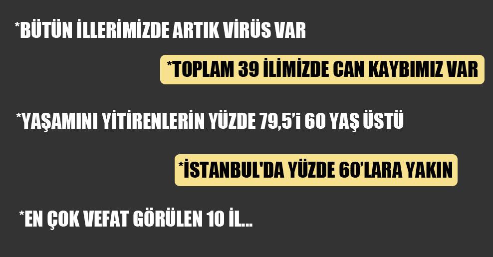 Bakan Koca: Koronavirüs nedeniyle yaşamını yitirenlerin sayısı 277'ye yükseldi!