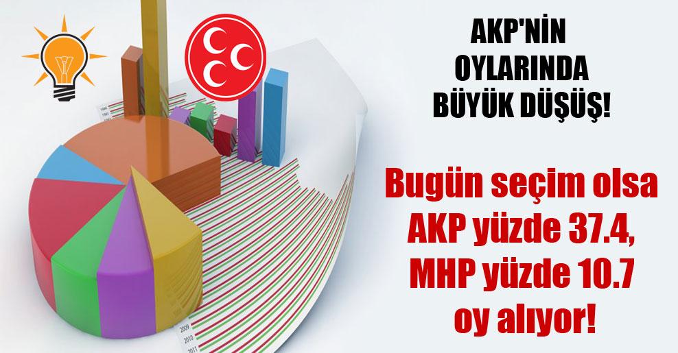 AKP'nin oylarında büyük düşüş!