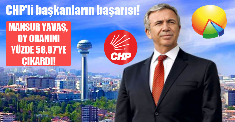 CHP'li başkanların başarısı! Mansur Yavaş, oy oranını yüzde 58,97'ye çıkardı!