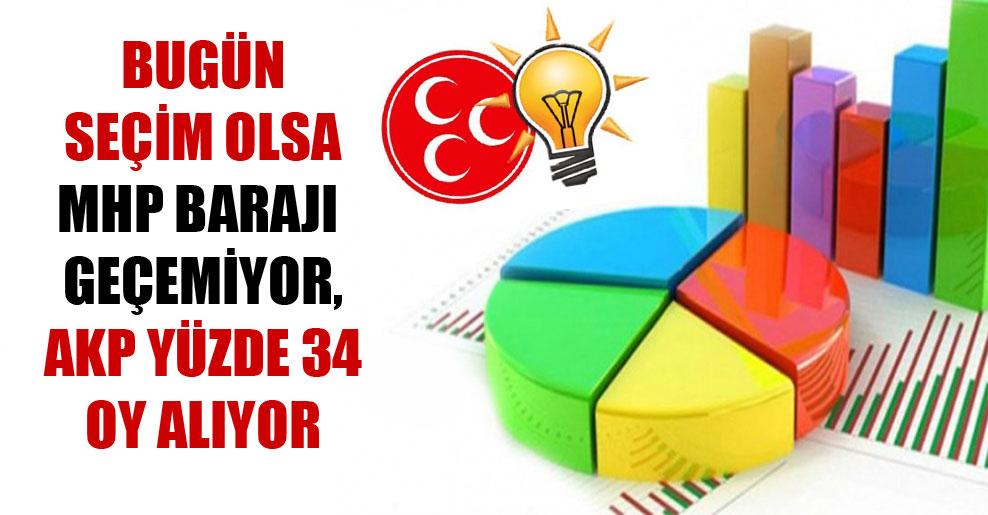 Bugün seçim olsa MHP barajı geçemiyor, AKP yüzde 34 oy alıyor