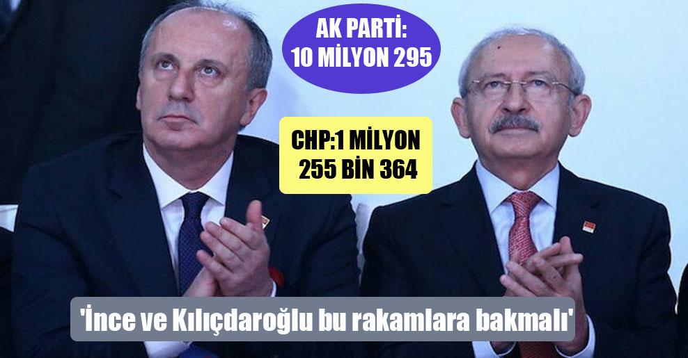 'İnce ve Kılıçdaroğlu bu rakamlara bakmalı'