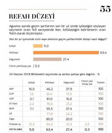 refah-duzeyi-ic