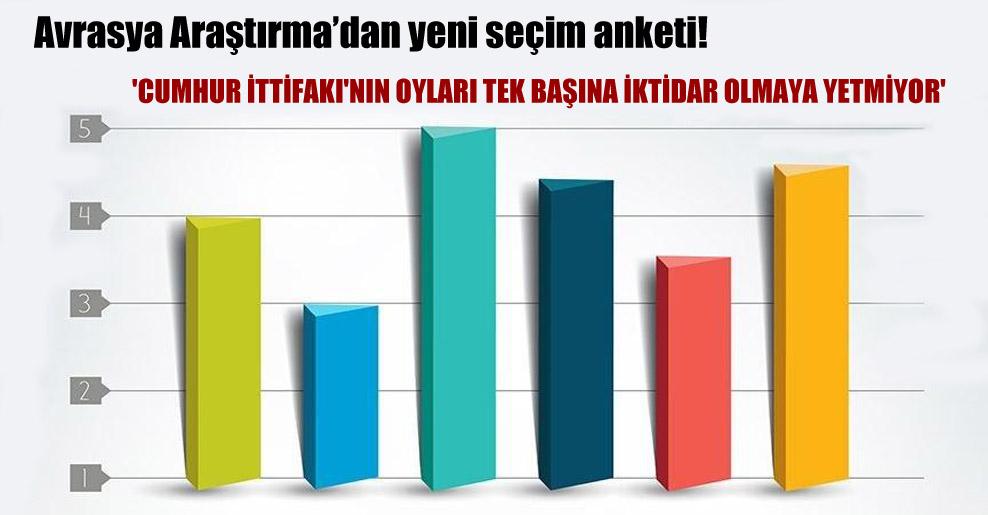 Avrasya Araştırma'dan yeni seçim anketi! 'Cumhur İttifakı'nın oyları tek başına iktidar olmaya yetmiyor'