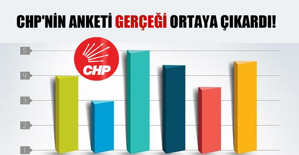 CHP'nin anketi gerçeği ortaya çıkardı!