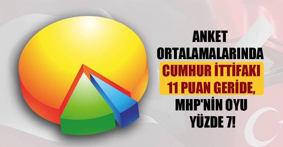 Anket ortalamalarında Cumhur İttifakı 11 puan geride, MHP'nin oyu yüzde 7!
