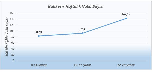 balikesir-vaka-sayisi