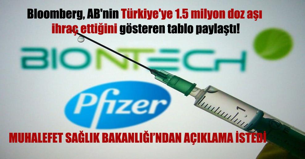 Bloomberg, AB'nin Türkiye'ye 1.5 milyon doz aşı ihraç ettiğini gösteren tablo paylaştı!