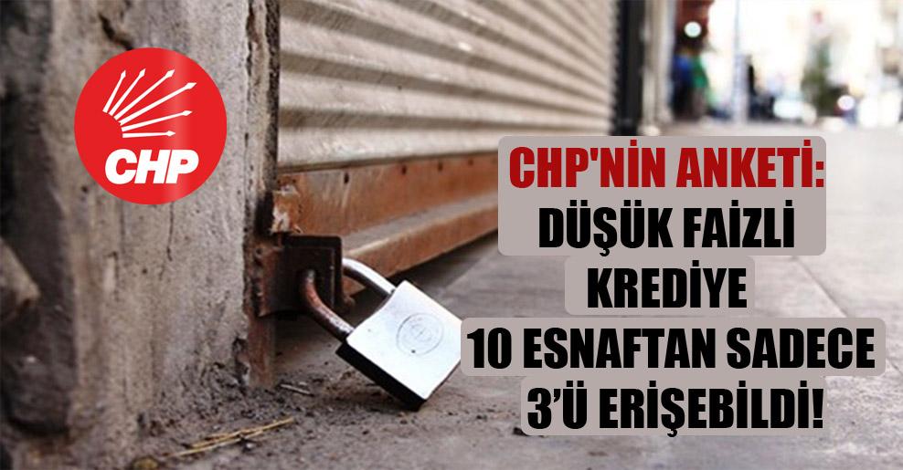 CHP'nin anketi: Düşük faizli krediye 10 esnaftan sadece 3'ü erişebildi!