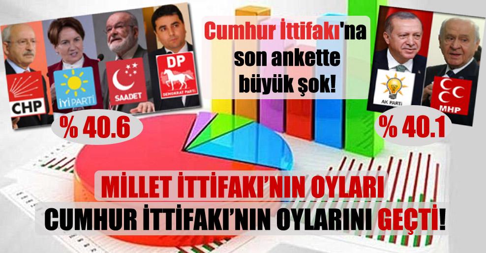 Cumhur İttifakı'na son ankette büyük şok! Millet İttifakı'nın oyları Cumhur İttifakı'nın oylarını geçti!