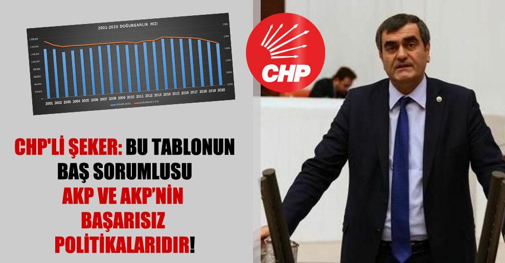 CHP'li Şeker: Bu tablonun baş sorumlusu AKP ve AKP'nin başarısız politikalarıdır!