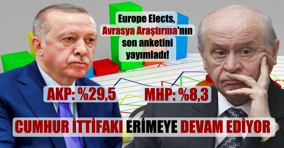 Europe Elects, Avrasya Araştırma'nın son anketini yayımladı!