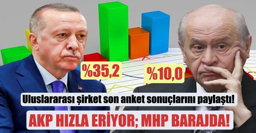 Uluslararası şirket son anket sonuçlarını paylaştı! AKP hızla eriyor; MHP barajda!