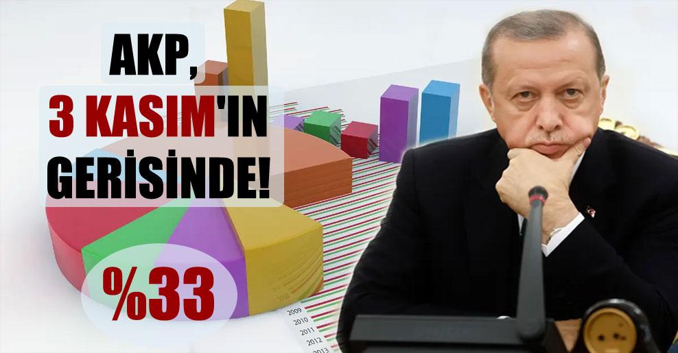 AKP, 3 Kasım'ın gerisinde!